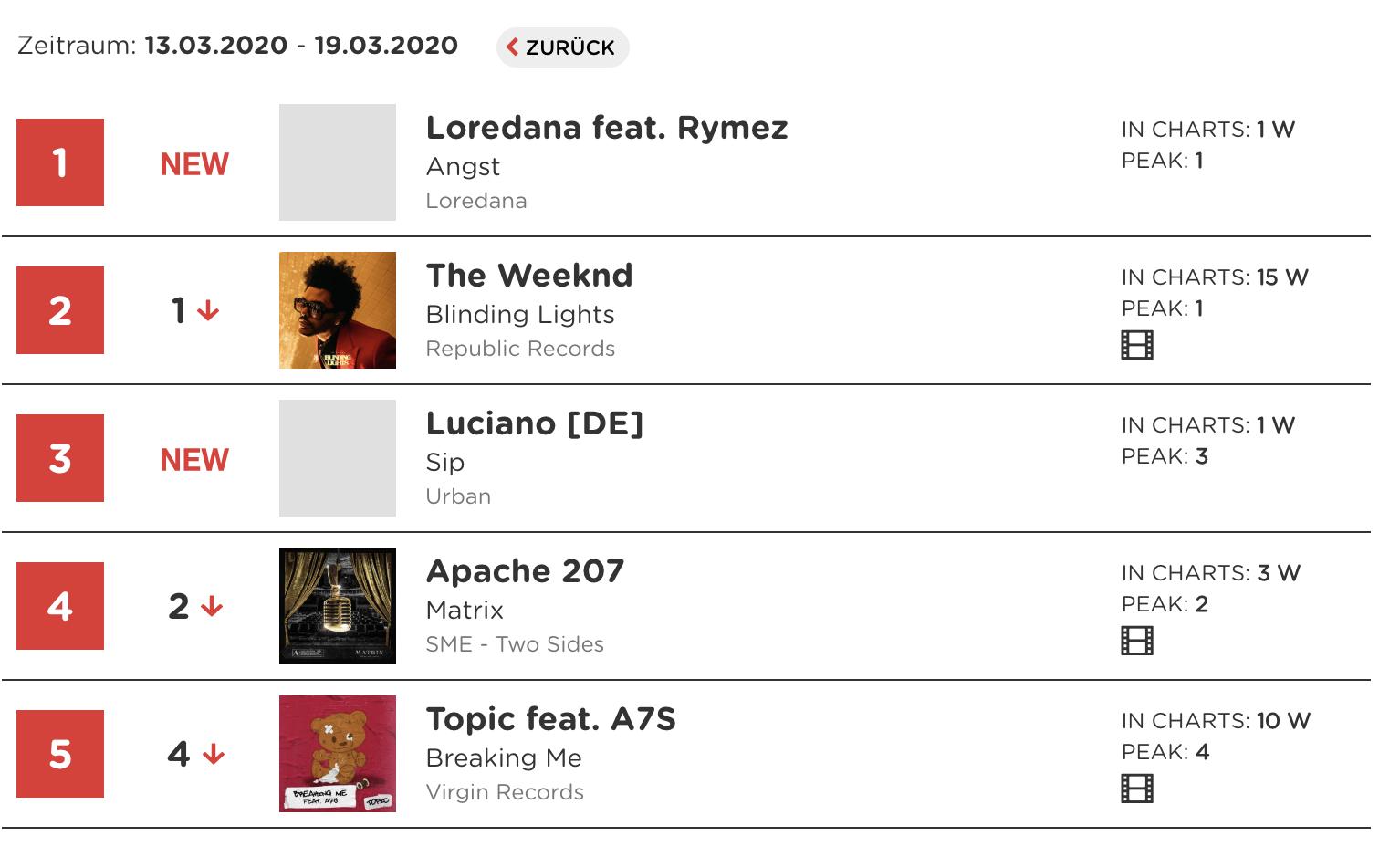 Loredana Charts