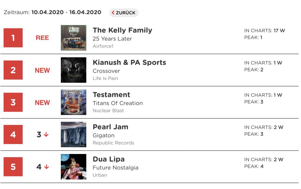 Charts PA Sports