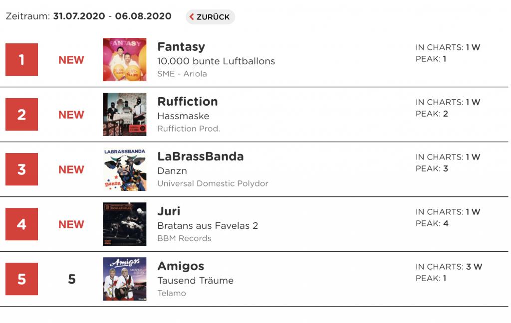 Charts Ruffiction